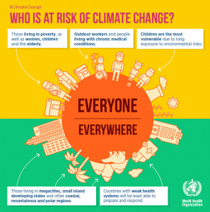 World Health Org poster Everyone's health at risk from climate change